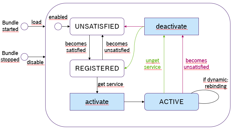 delayed_lifecycle