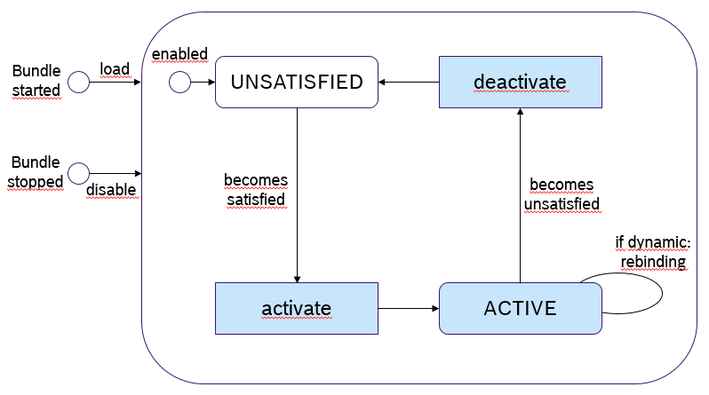 immediate_lifecycle