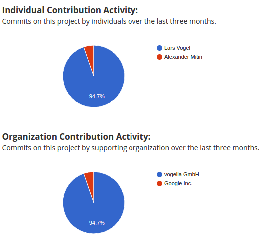 wb_builder_contributions