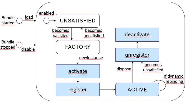 factory_lifecycle